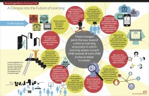 catching-a-glimpse-into-the-future-of-learning-infographic
